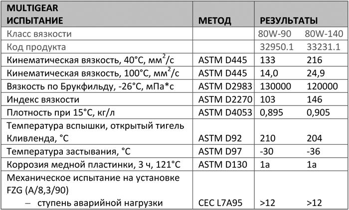 Основные характеристики: Texaco Multigear 80W-90, 80W-140