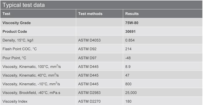 Основные характеристики: Texaco Multigear RN Premium 75W-80