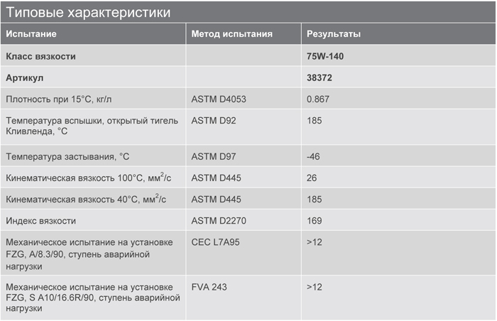 Основные характеристики: Texaco Multigear S 75W-140