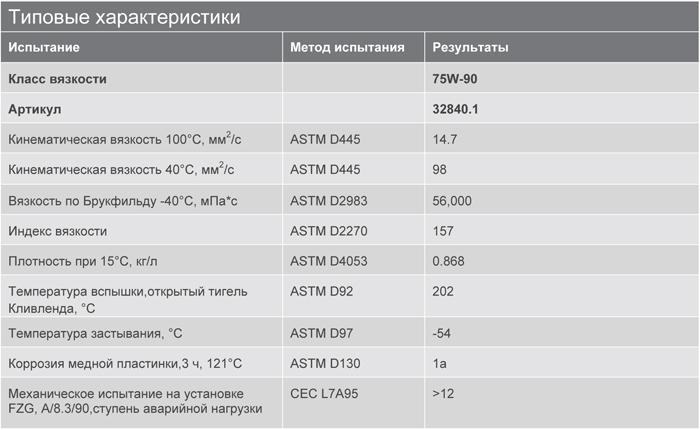Основные характеристики: Texaco Multigear S 75W-90