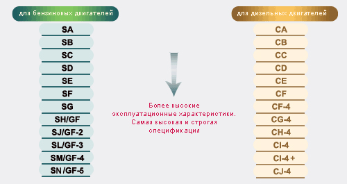 Классификация масел по API